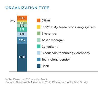 blockchainadoption